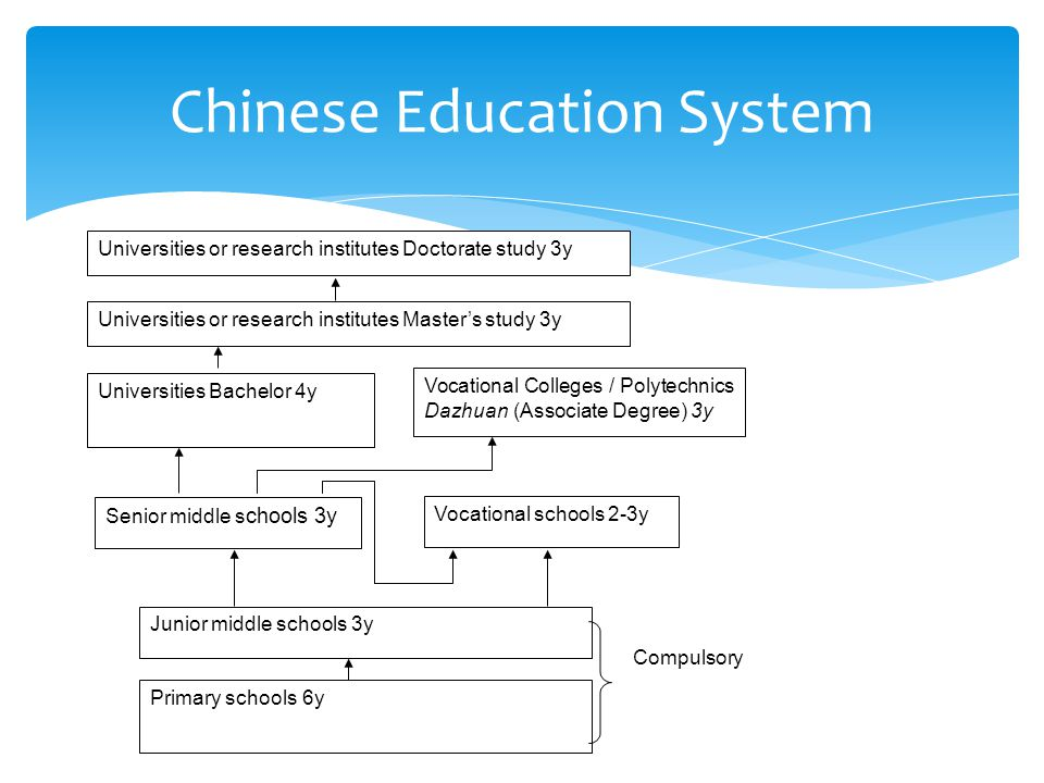 Chinese Education System Primary schools 6y Junior middle schools 3y Compulsory Senior middle s chools 3y Vocational Colleges / Polytechnics Dazhuan (Associate Degree) 3y Universities or research institutes Master's study 3y Universities Bachelor 4y Universities or research institutes Doctorate study 3y Vocational schools 2-3y