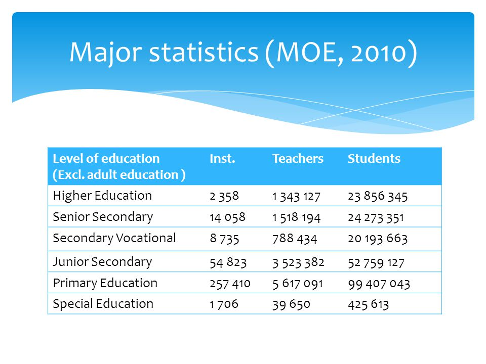 Dramatic Enrolment Expansion (Unit: 1000 students)