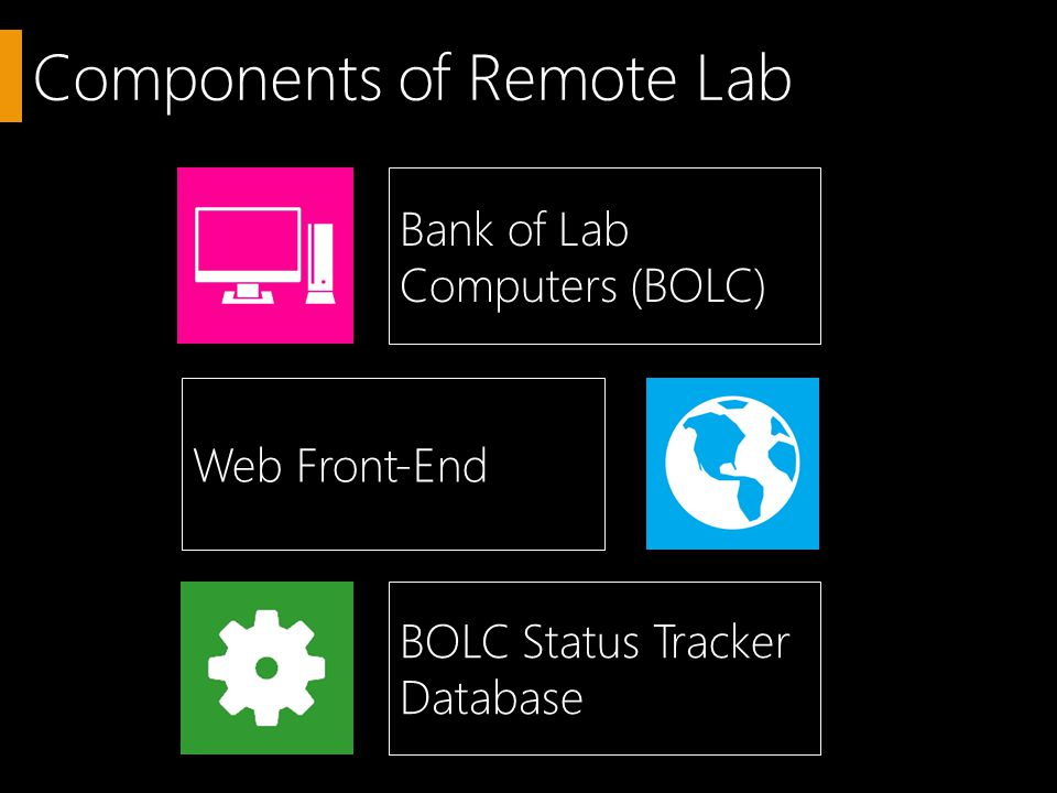 Components of Remote Lab Bank of Lab Computers (BOLC) Web Front-End BOLC Status Tracker Database