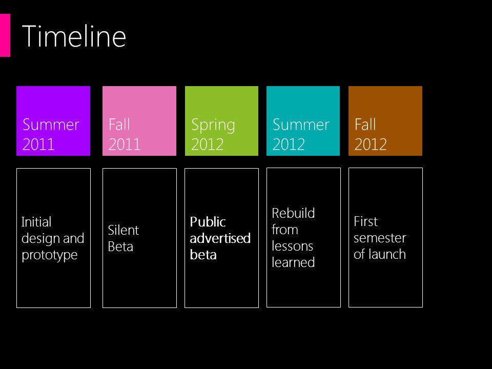 Timeline Summer 2011 Fall 2011 Spring 2012 Fall 2012 Summer 2012 Initial design and prototype Silent Beta Public advertised beta Rebuild from lessons learned First semester of launch