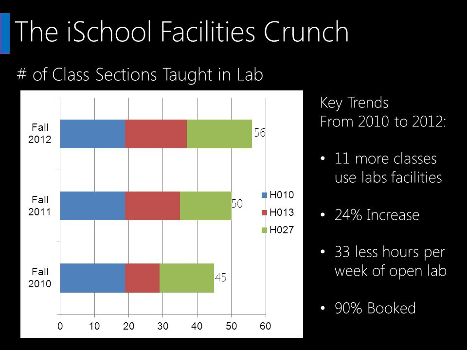 The iSchool Facilities Crunch # of Class Sections Taught in Lab 56 45 50 Key Trends From 2010 to 2012: 11 more classes use labs facilities 24% Increase 33 less hours per week of open lab 90% Booked