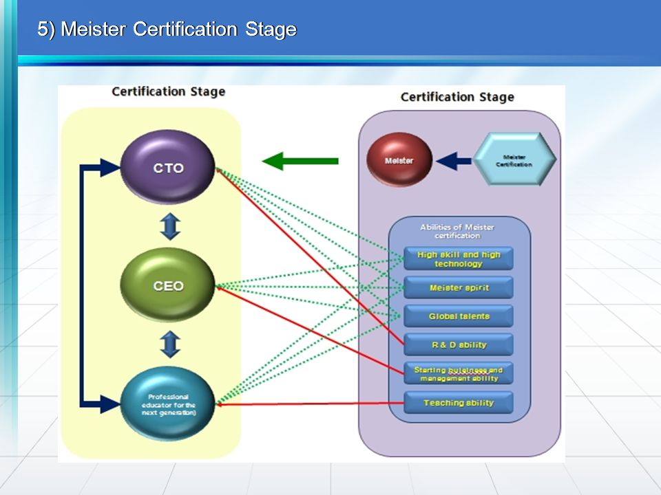 5) Meister Certification Stage