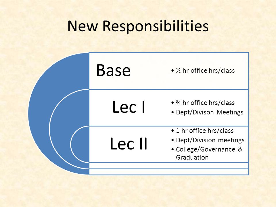 New Responsibilities Base Lec I Lec II ½ hr office hrs/class ¾ hr office hrs/class Dept/Divison Meetings 1 hr office hrs/class Dept/Division meetings