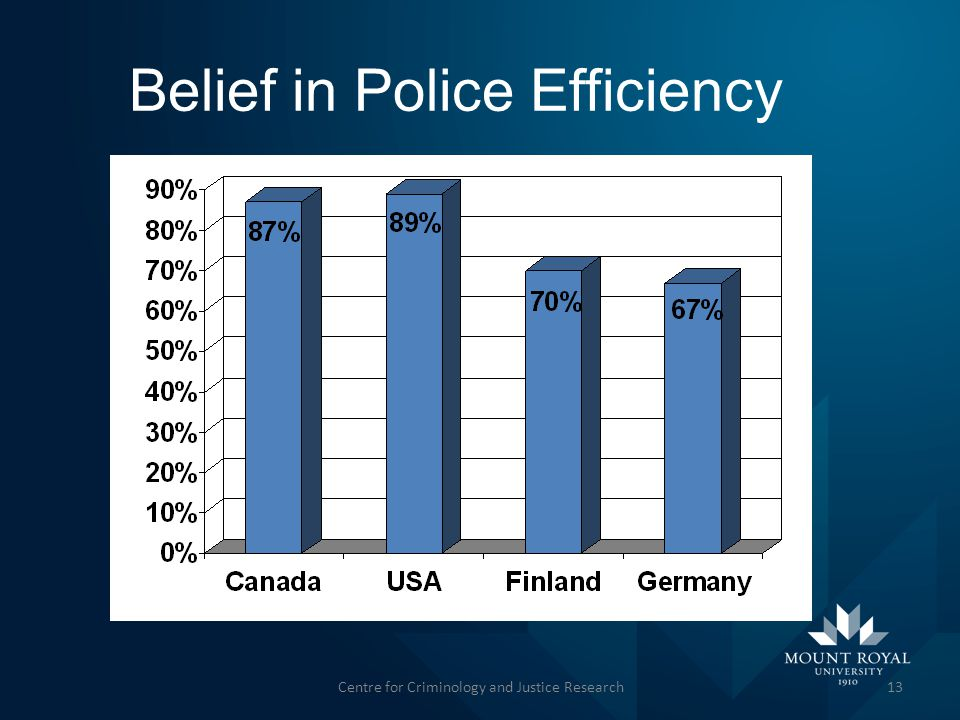 Belief in Police Efficiency 13Centre for Criminology and Justice Research