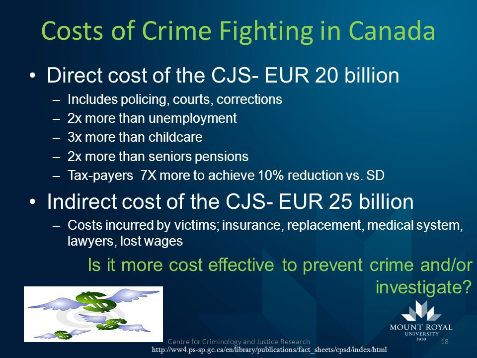 Costs of Crime Fighting in Canada Direct cost of the CJS- EUR 20 billion –Includes policing, courts, corrections –2x more than unemployment –3x more than childcare –2x more than seniors pensions –Tax-payers 7X more to achieve 10% reduction vs.
