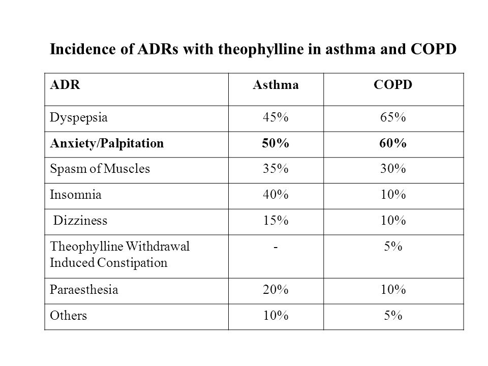 ADRAsthmaCOPD Dyspepsia45%65% Anxiety/Palpitation50%60% Spasm of Muscles35%30% Insomnia40%10% Dizziness15%10% Theophylline Withdrawal Induced Constipa