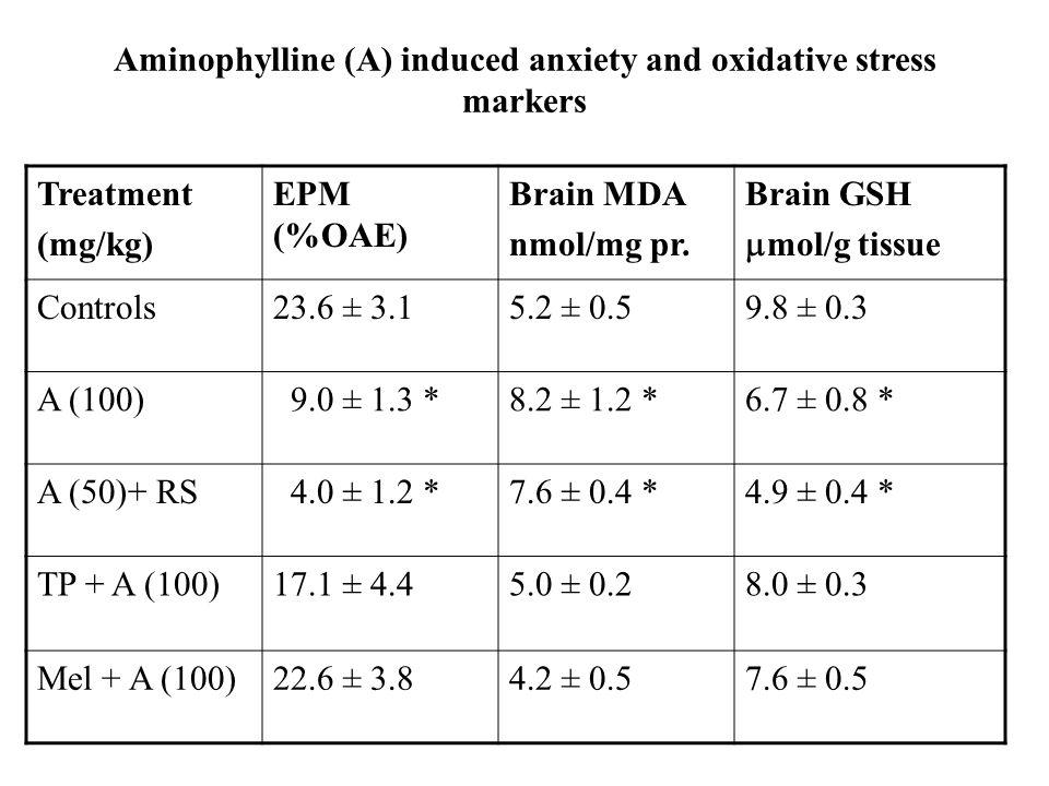 Aminophylline (A) induced anxiety and oxidative stress markers Treatment (mg/kg) EPM (%OAE) Brain MDA nmol/mg pr.