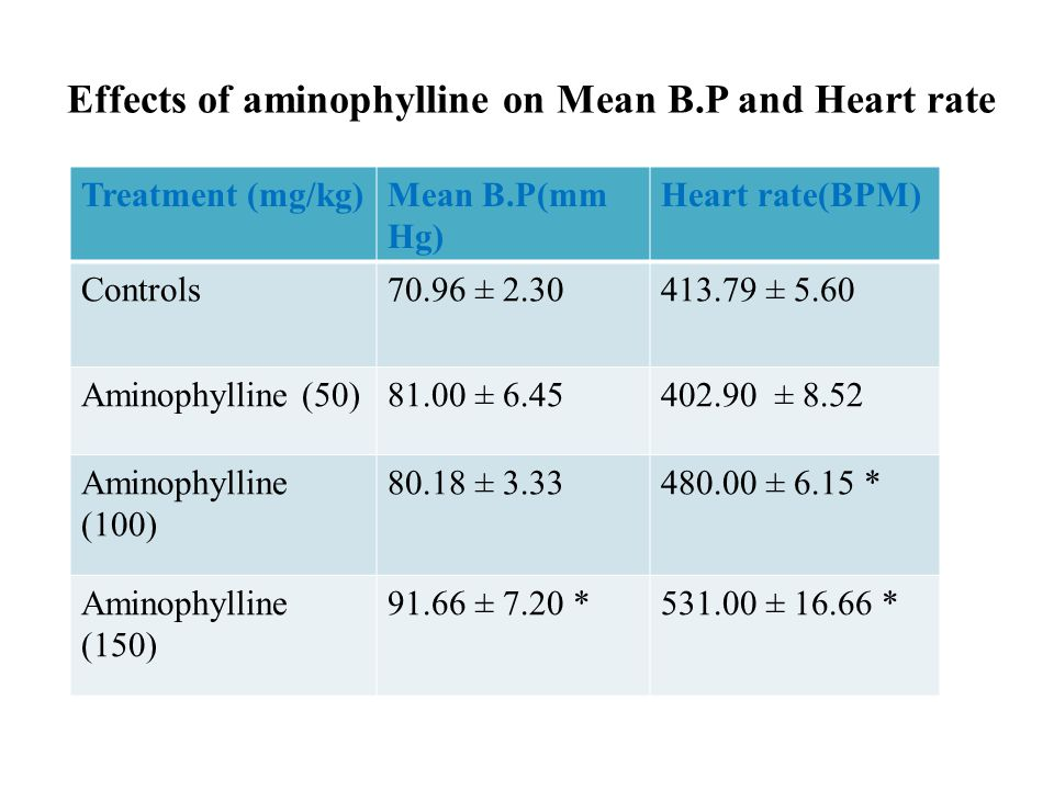 Effects of aminophylline on Mean B.P and Heart rate Treatment (mg/kg)Mean B.P(mm Hg) Heart rate(BPM) Controls70.96 ± 2.30413.79 ± 5.60 Aminophylline (50)81.00 ± 6.45402.90 ± 8.52 Aminophylline (100) 80.18 ± 3.33480.00 ± 6.15 * Aminophylline (150) 91.66 ± 7.20 *531.00 ± 16.66 *