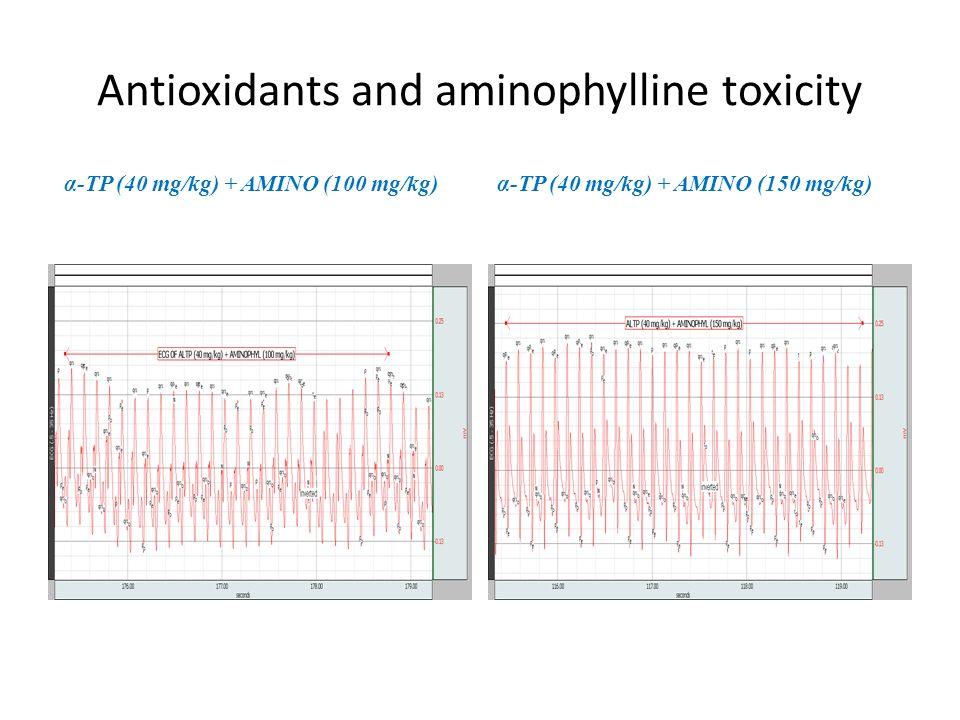 Antioxidants and aminophylline toxicity α-TP (40 mg/kg) + AMINO (100 mg/kg)α-TP (40 mg/kg) + AMINO (150 mg/kg)