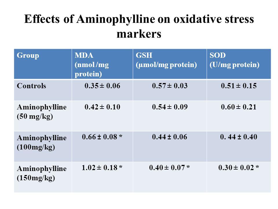 Effects of Aminophylline on oxidative stress markers GroupMDA (nmol /mg protein) GSH (µmol/mg protein) SOD (U/mg protein) Controls0.35 ± 0.060.57 ± 0.030.51 ± 0.15 Aminophylline (50 mg/kg) 0.42 ± 0.100.54 ± 0.090.60 ± 0.21 Aminophylline (100mg/kg) 0.66 ± 0.08 *0.44 ± 0.060.