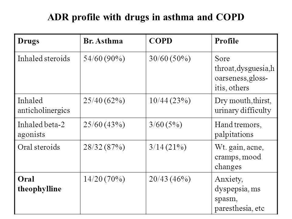 ADR profile with drugs in asthma and COPD DrugsBr.