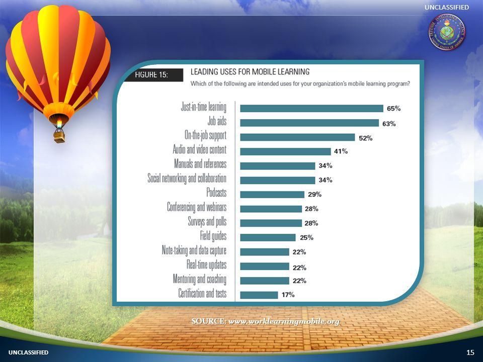 15 UNCLASSIFIED SOURCE: www.worklearningmobile.org UNCLASSIFIED