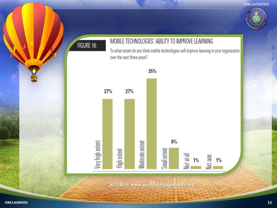 16 SOURCE: www.worklearningmobile.org UNCLASSIFIED