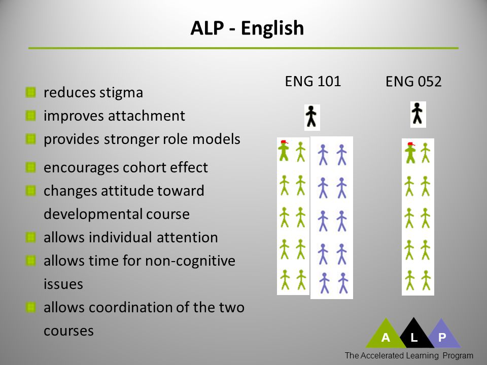 ENG 101 ENG 052 ALP - English ALP The Accelerated Learning Program encourages cohort effect changes attitude toward developmental course allows individual attention allows time for non-cognitive issues allows coordination of the two courses reduces stigma improves attachment provides stronger role models