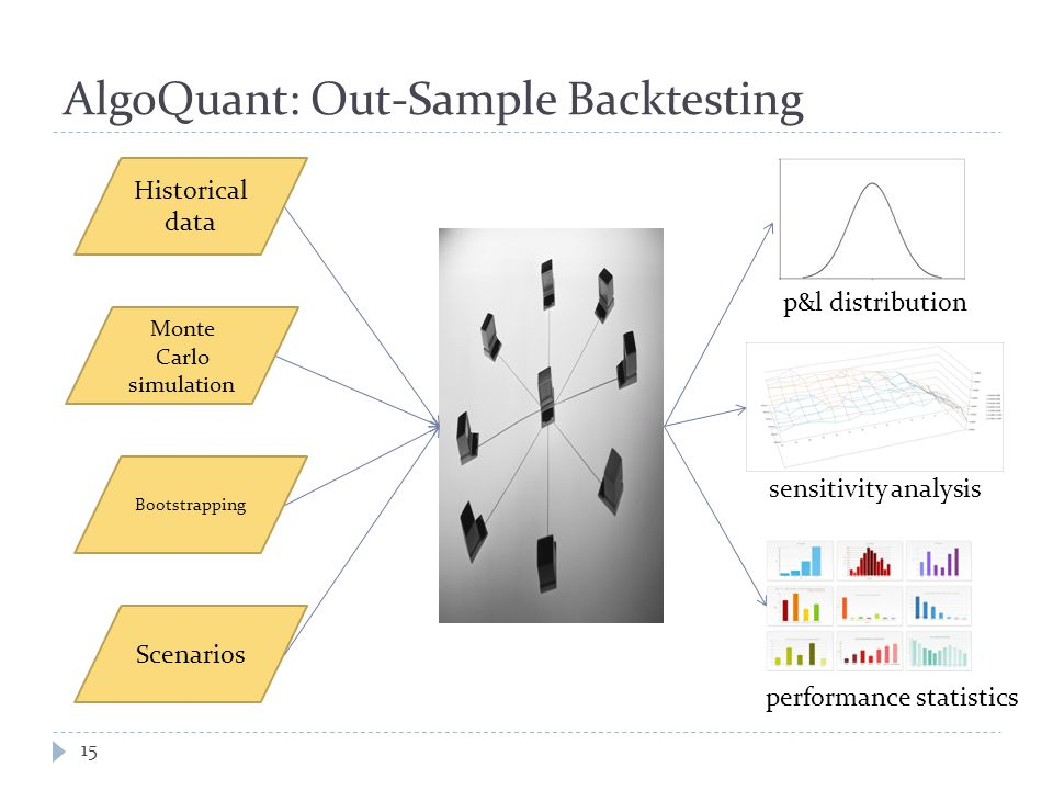 AlgoQuant: Out-Sample Backtesting 15 Historical data Monte Carlo simulation Bootstrapping Scenarios p&l distribution sensitivity analysis performance