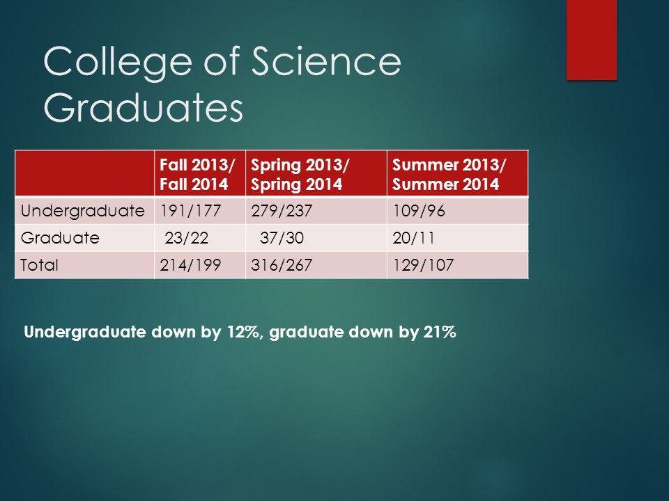 College of Science Graduates Fall 2013/ Fall 2014 Spring 2013/ Spring 2014 Summer 2013/ Summer 2014 Undergraduate191/177279/237109/96 Graduate 23/22 37/3020/11 Total214/199316/267129/107 Undergraduate down by 12%, graduate down by 21%
