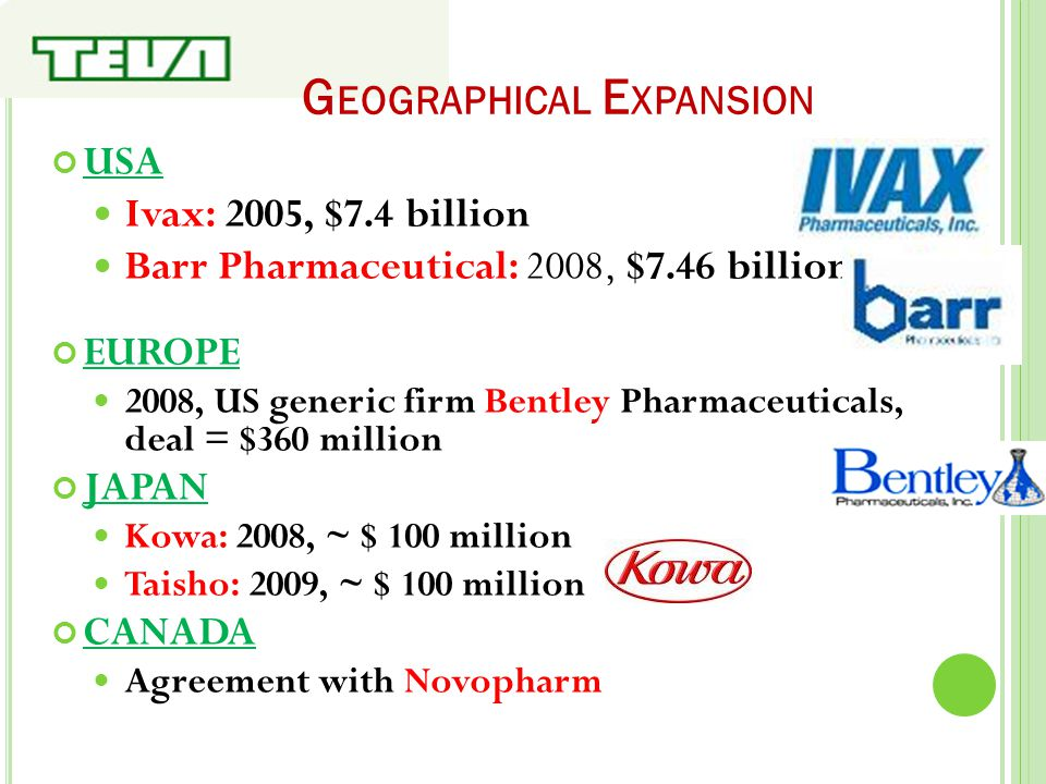 G EOGRAPHICAL E XPANSION USA Ivax: 2005, $7.4 billion Barr Pharmaceutical: 2008, $7.46 billion EUROPE 2008, US generic firm Bentley Pharmaceuticals, d