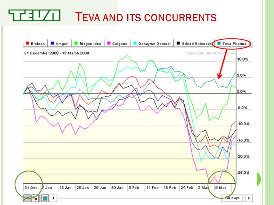 T EVA AND ITS CONCURRENTS