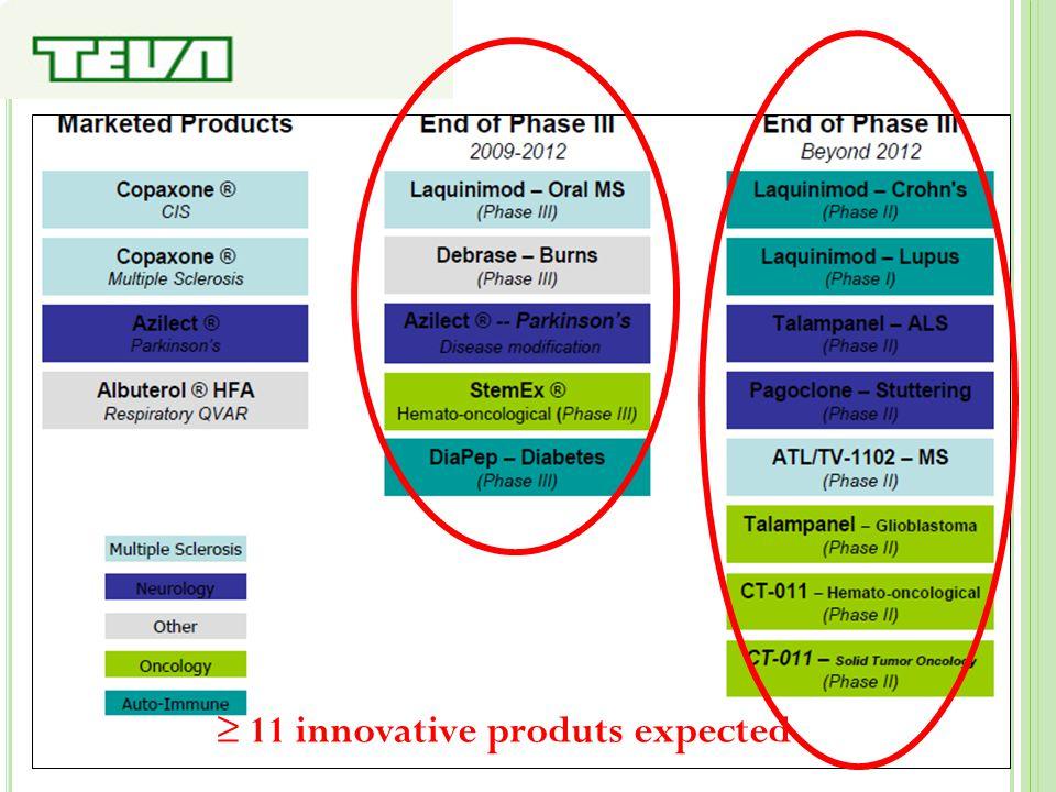 ≥ 11 innovative produts expected