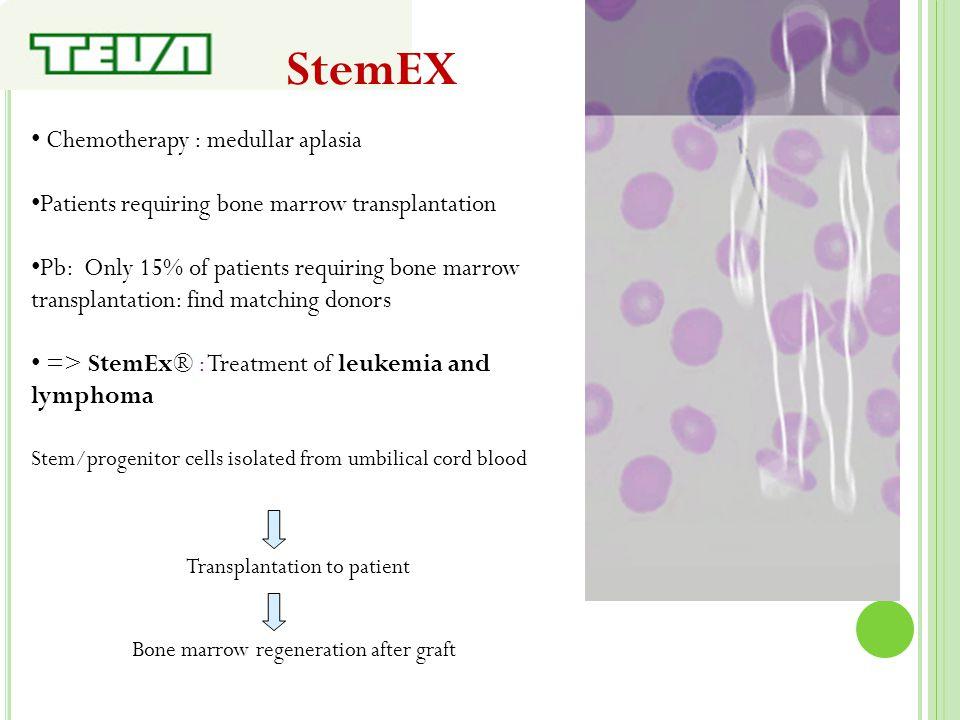 StemEX Chemotherapy : medullar aplasia Patients requiring bone marrow transplantation Pb: Only 15% of patients requiring bone marrow transplantation: