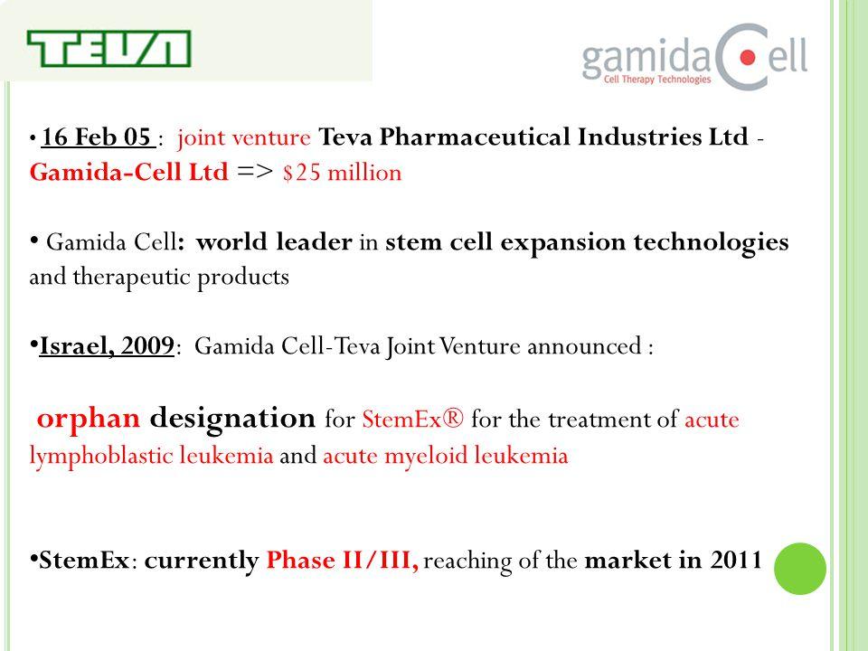 16 Feb 05 : joint venture Teva Pharmaceutical Industries Ltd - Gamida-Cell Ltd => $25 million Gamida Cell: world leader in stem cell expansion technol