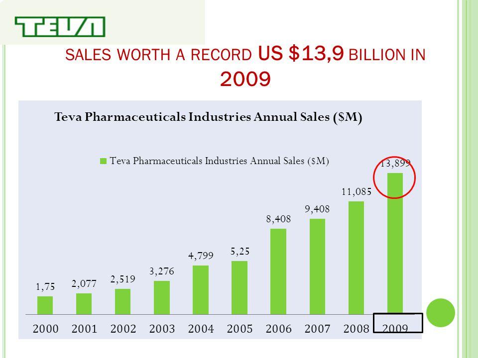SALES WORTH A RECORD US $13,9 BILLION IN 2009