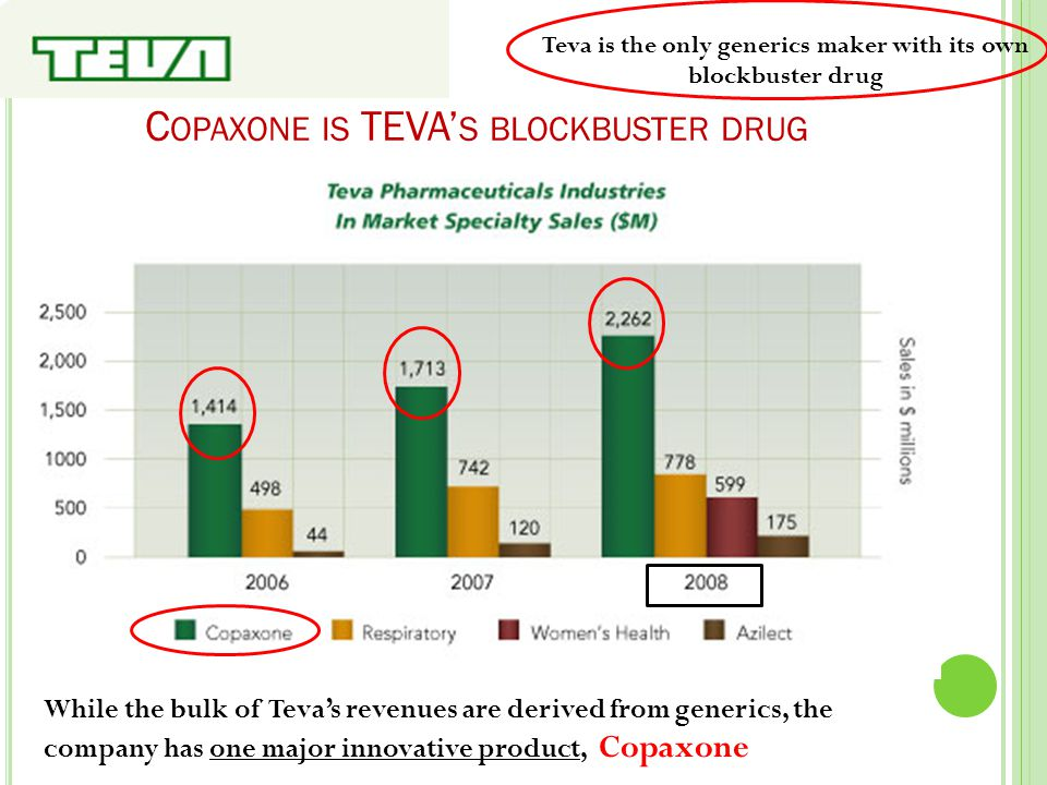 C OPAXONE IS TEVA' S BLOCKBUSTER DRUG While the bulk of Teva's revenues are derived from generics, the company has one major innovative product, Copax