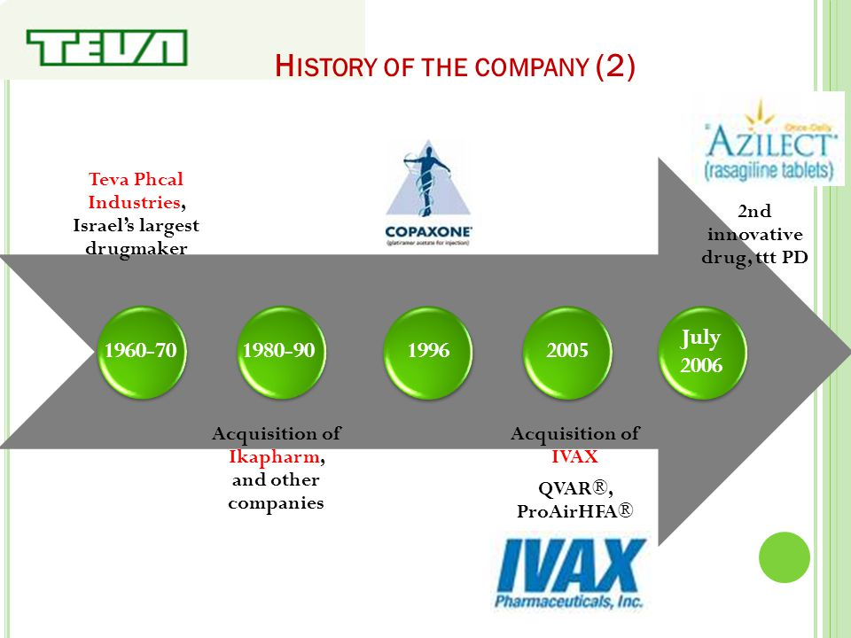 H ISTORY OF THE COMPANY (3) Acquisition of Barr Phtcal Dec 2008 Strategic R&D agreement with Jexys Phctls Dec 2008 Jan 2009 Joint venture with Lonza Group to market biosimilars Feb 2009 MHRA: expanded label for Copaxone + Laquinimod: « fast track » designation (FDA) Aug 2009 Launch its generic version of the birth control pill Yasmin