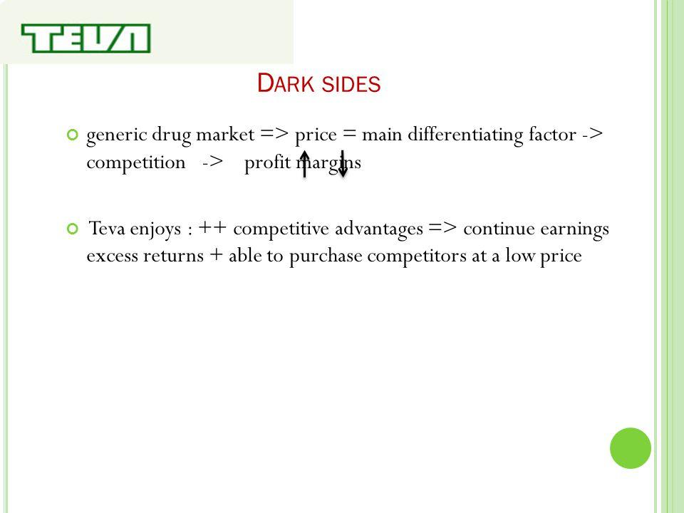 D ARK SIDES generic drug market => price = main differentiating factor -> competition -> profit margins Teva enjoys : ++ competitive advantages => con