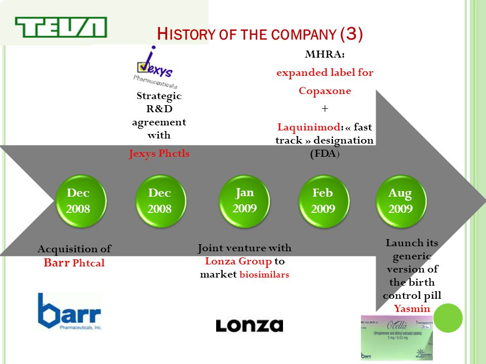 H ISTORY OF THE COMPANY (3) Acquisition of Barr Phtcal Dec 2008 Strategic R&D agreement with Jexys Phctls Dec 2008 Jan 2009 Joint venture with Lonza G