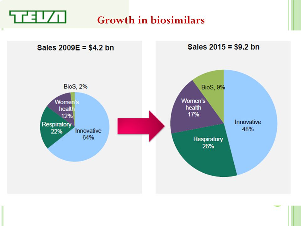 Growth in biosimilars