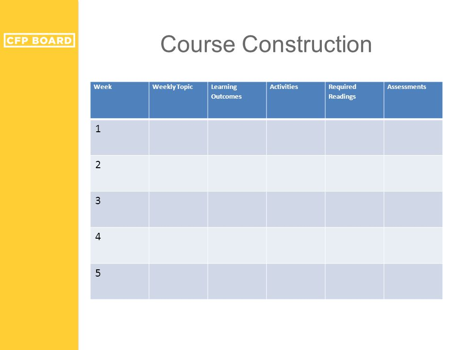 Course Construction WeekWeekly Topic Learning Outcomes Activities Required Readings Assessments 1 2 3 4 5