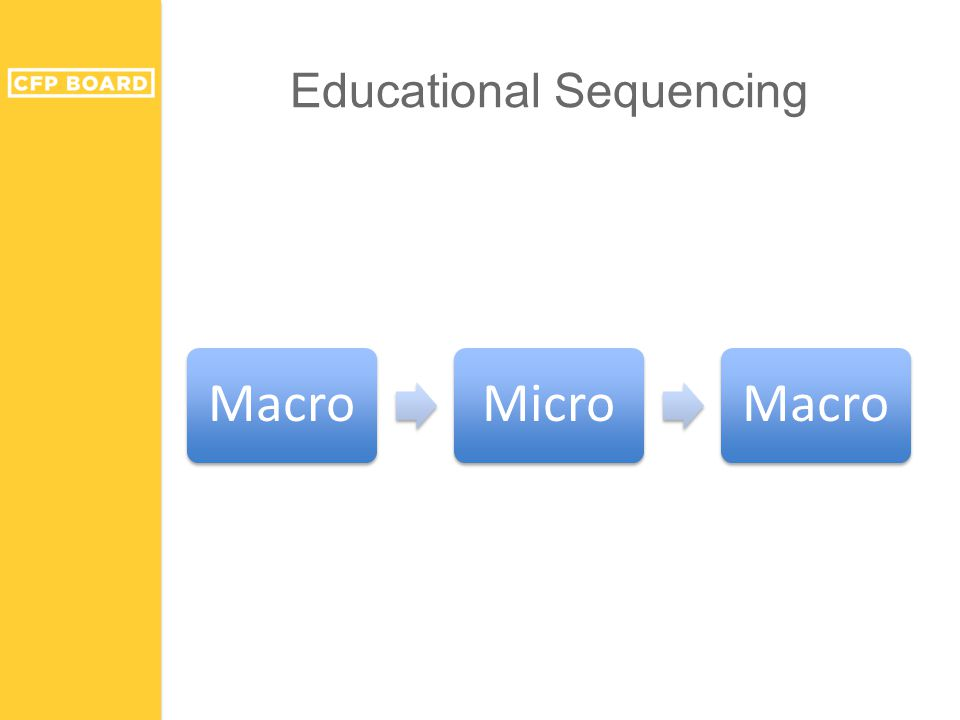 Educational Sequencing MacroMicroMacro