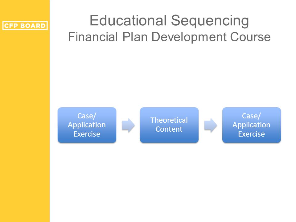 Educational Sequencing Financial Plan Development Course Case/ Application Exercise Theoretical Content Case/ Application Exercise