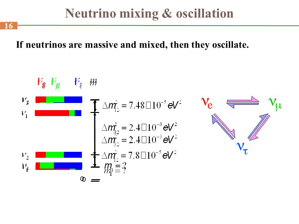 16 Neutrino mixing & oscillation 16 If neutrinos are massive and mixed, then they oscillate. 0 0