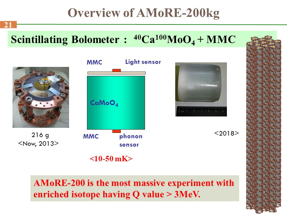 21 Overview of AMoRE-200kg Scintillating Bolometer : 40 Ca 100 MoO 4 + MMC CaMoO 4 Light sensor MMC phonon sensor AMoRE-200 is the most massive experi