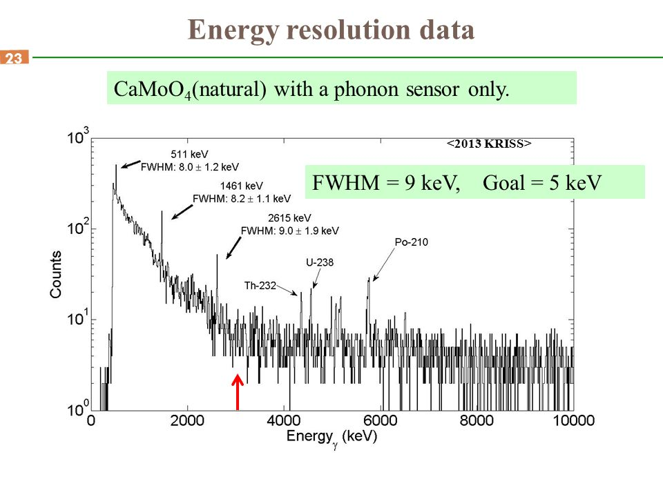 23 Energy resolution data CaMoO 4 (natural) with a phonon sensor only. FWHM = 9 keV, Goal = 5 keV