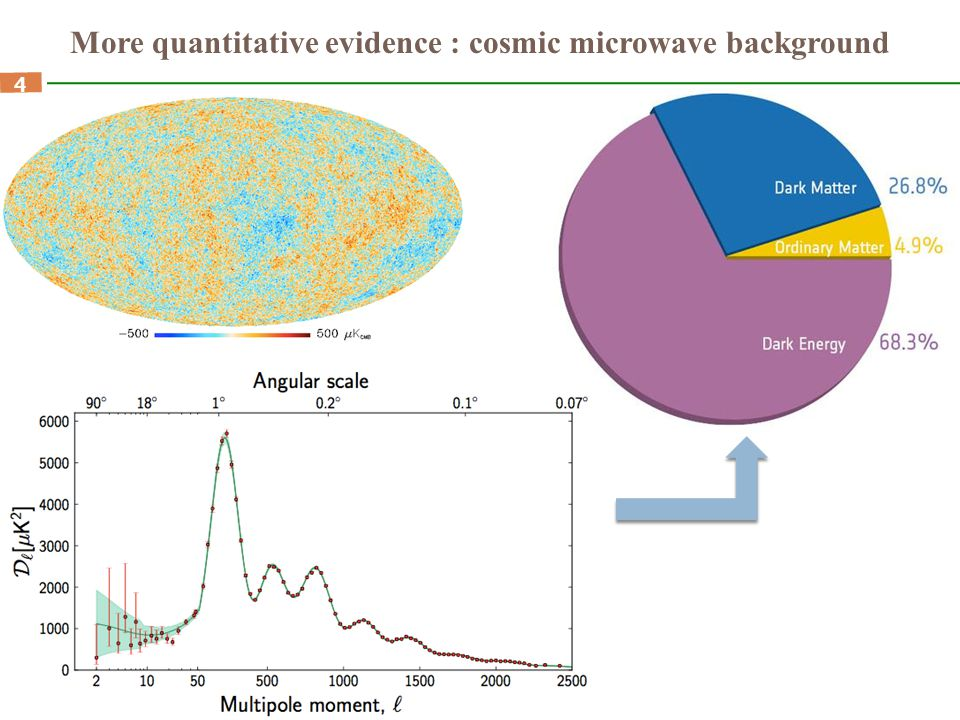 4 More quantitative evidence : cosmic microwave background