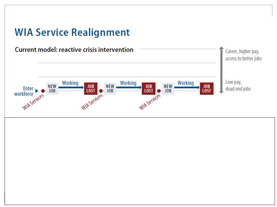 ELL/Welding Career Pathway Model Key Program Elements Dr.