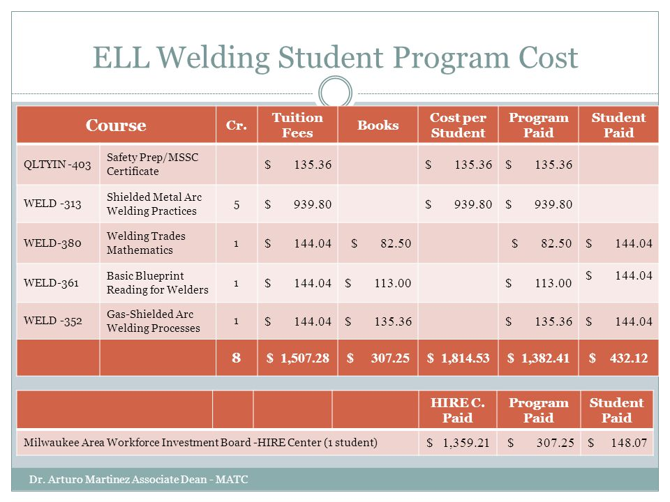 ELL Welding Student Program Cost Dr. Arturo Martinez Associate Dean - MATC Course Cr. Tuition Fees Books Cost per Student Program Paid Student Paid QL