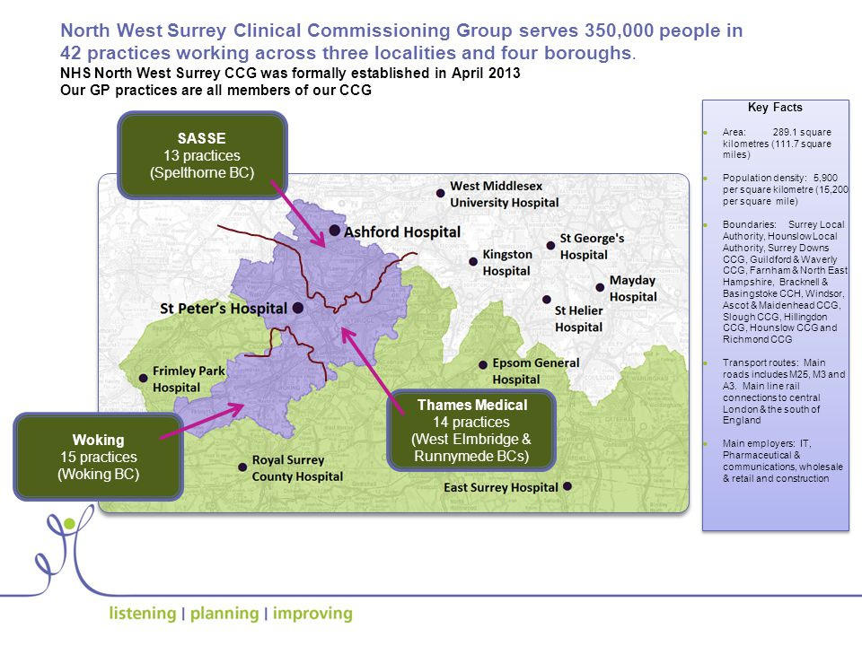 SASSE 13 practices (Spelthorne BC) Thames Medical 14 practices (West Elmbridge & Runnymede BCs) Woking 15 practices (Woking BC) North West Surrey Clinical Commissioning Group serves 350,000 people in 42 practices working across three localities and four boroughs.