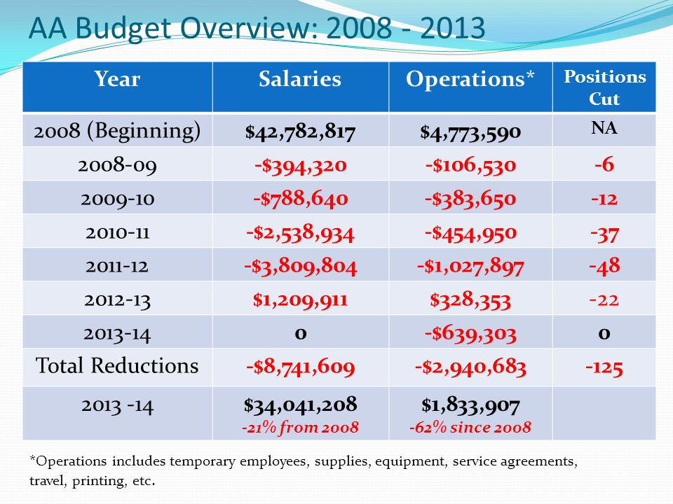 AA Budget Overview: 2008 - 2013 YearSalariesOperations* Positions Cut 2008 (Beginning)$42,782,817$4,773,590 NA 2008-09-$394,320-$106,530-6 2009-10-$788,640-$383,650-12 2010-11-$2,538,934-$454,950-37 2011-12-$3,809,804-$1,027,897-48 2012-13$1,209,911$328,353-22 2013-140-$639,3030 Total Reductions-$8,741,609-$2,940,683-125 2013 -14$34,041,208 -21% from 2008 $1,833,907 -62% since 2008 *Operations includes temporary employees, supplies, equipment, service agreements, travel, printing, etc.
