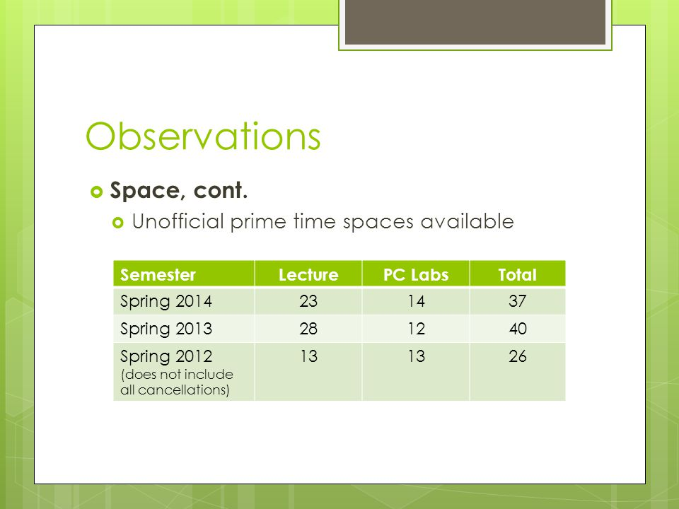 Observations  Space, cont.  Unofficial prime time spaces available SemesterLecturePC LabsTotal Spring 2014231437 Spring 2013281240 Spring 2012 (does