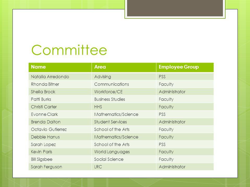 Committee NameAreaEmployee Group Natalia ArredondoAdvisingPSS Rhonda BitnerCommunicationsFaculty Sheila BrockWorkforce/CEAdministrator Patti BurksBusi