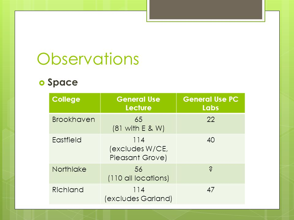 Observations  Space CollegeGeneral Use Lecture General Use PC Labs Brookhaven65 (81 with E & W) 22 Eastfield114 (excludes W/CE, Pleasant Grove) 40 Northlake56 (110 all locations) .