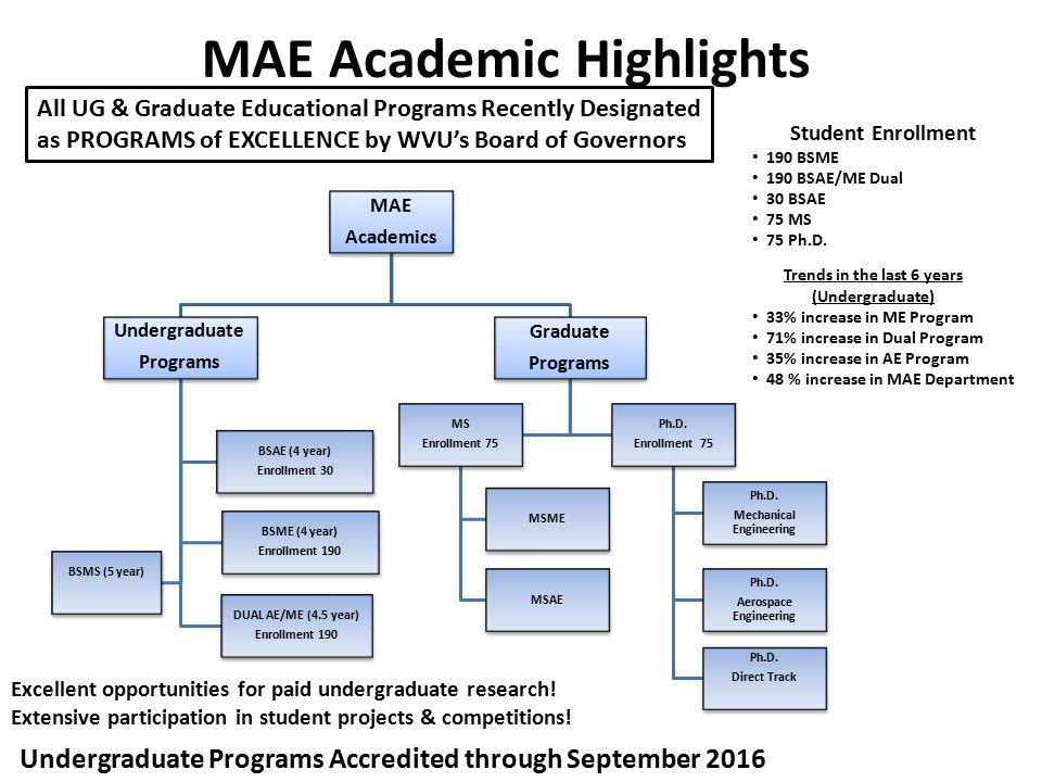 MAE Academic Highlights Student Enrollment 190 BSME 190 BSAE/ME Dual 30 BSAE 75 MS 75 Ph.D.