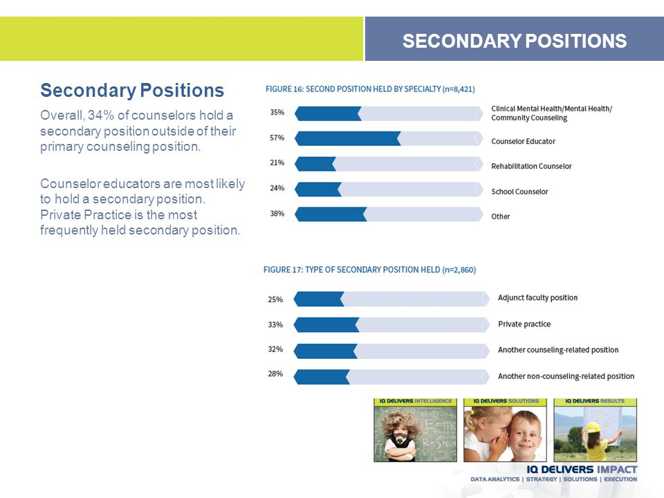 Secondary Positions Overall, 34% of counselors hold a secondary position outside of their primary counseling position. Counselor educators are most li