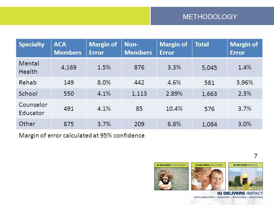 METHODOLOGY SpecialtyACA Members Margin of Error Non- Members Margin of Error TotalMargin of Error Mental Health 4,1691.5%8763.3%5,0451.4% Rehab 1498.