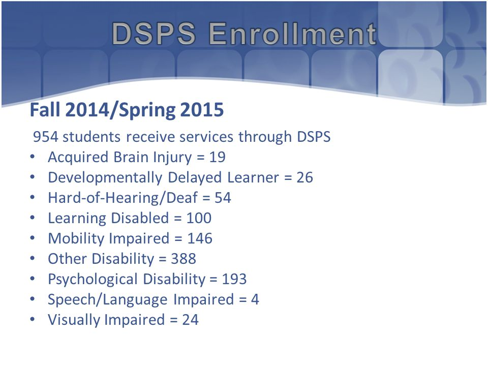 Spring 2015 769 students receive services through DSPS Acquired Brain Injury = 13 Developmentally Delayed Learner = 19 Hard-of-Hearing/Deaf = 43 Learning Disabled = 87 Mobility Impaired = 119 Other Disability = 316 Psychological Disability = 153 Speech/Language Impaired = 3 Visually Impaired = 17