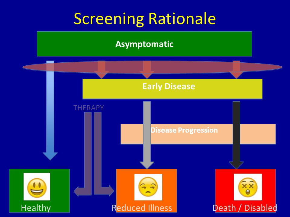 Screening Rationale Asymptomatic HealthyReduced IllnessDeath / Disabled Early Disease Disease Progression THERAPY
